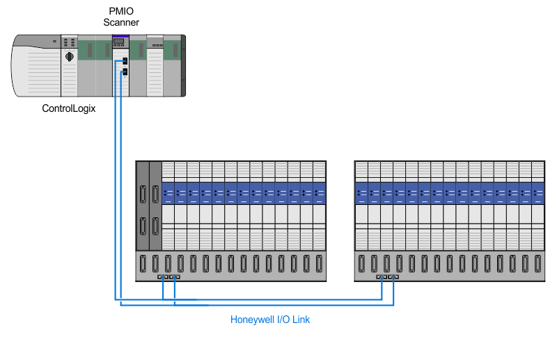 Honeywell TDC 3000 PMIO I/O Link Migration architecture